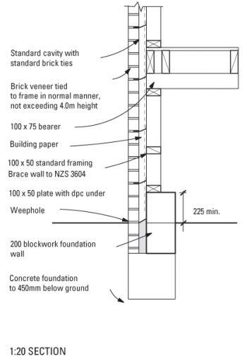 Floor Ventilation